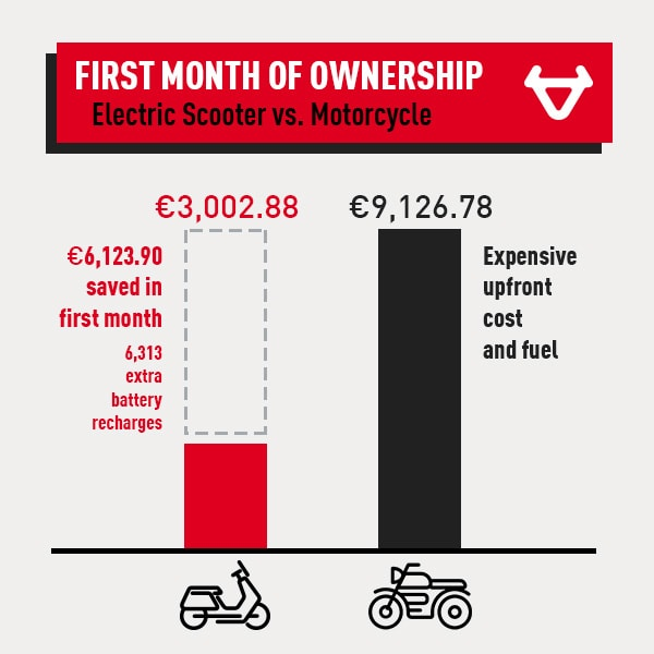 scooter-vs-motorcycle-first-month-ownership-1-8917836