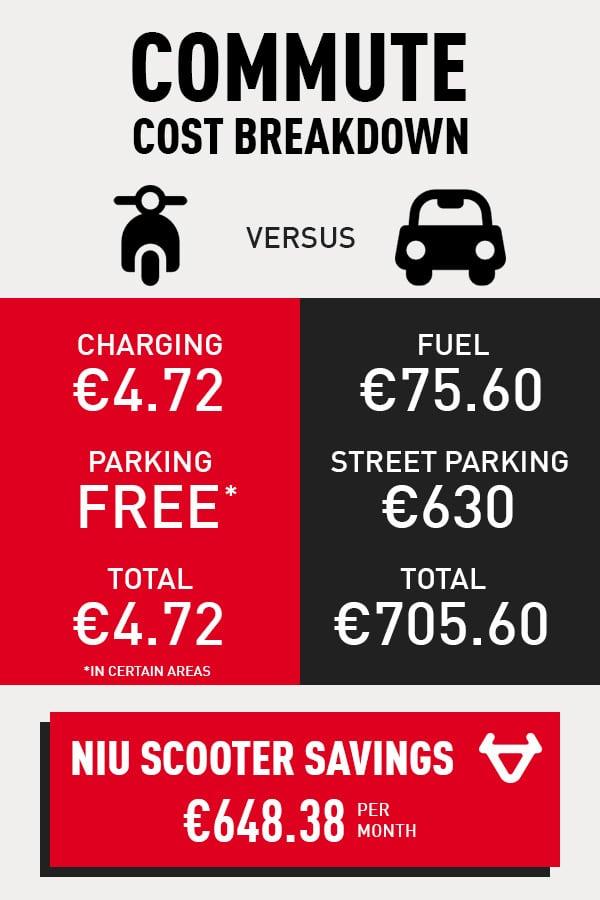 scooter-car-commute-cost-breakdown-3-6537284
