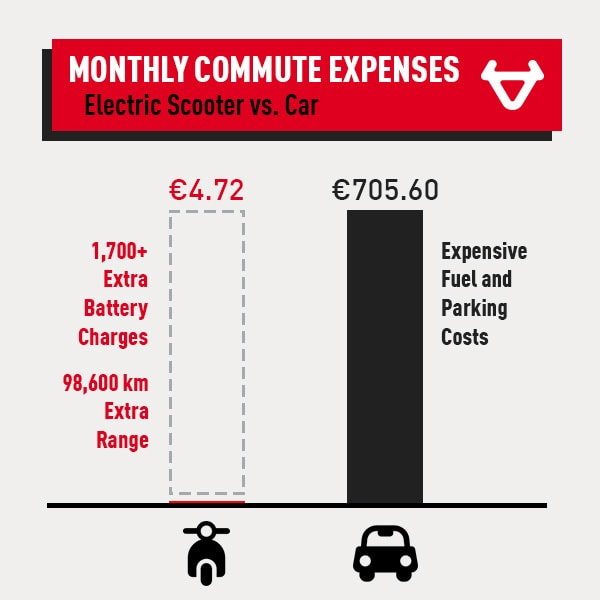 scooter-vs-car-expense-overview-5372136
