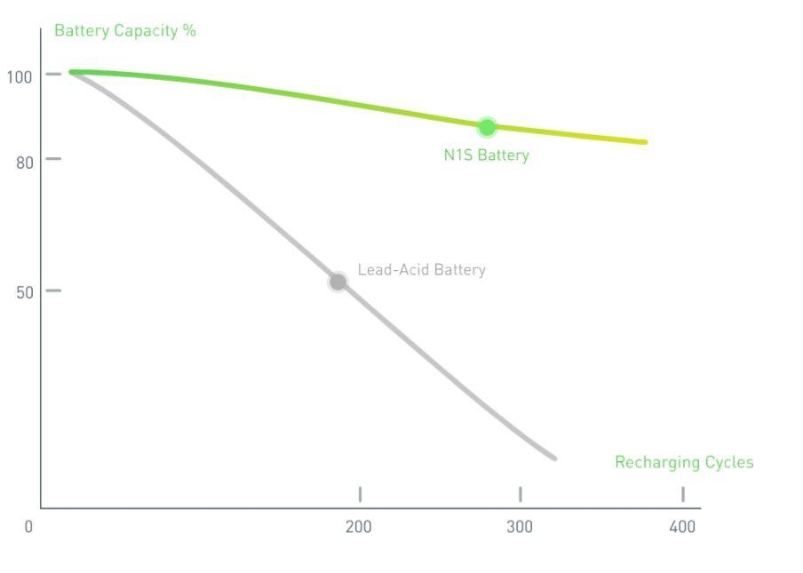 battery capacity for NIU